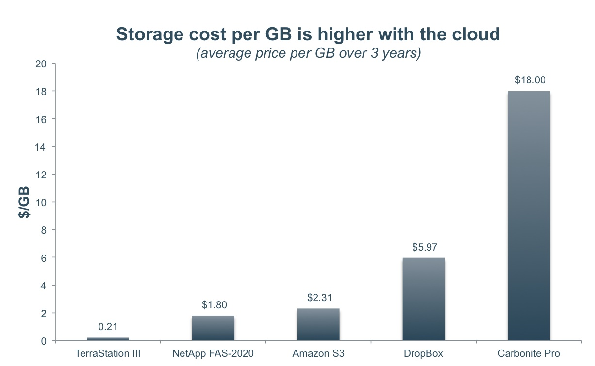 Cost of Cloud Storage